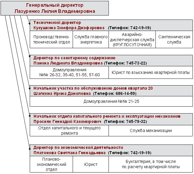 Схема управляющей компании